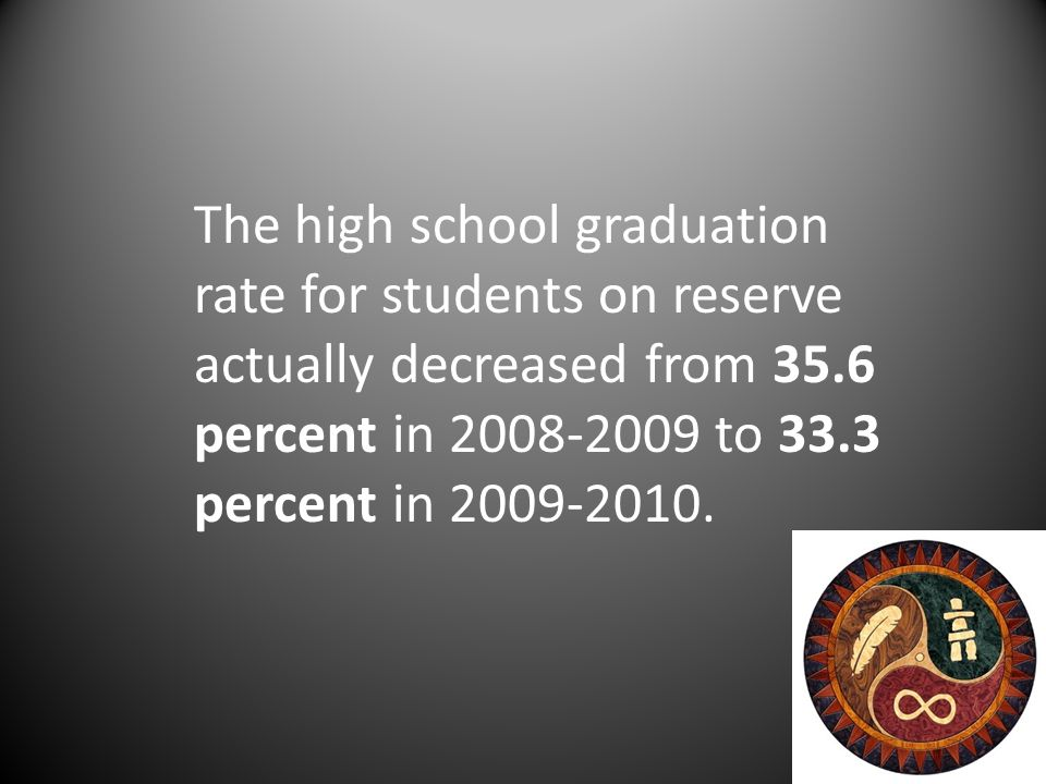 The high school graduation rate for students on reserve actually decreased from 35.6 percent in to 33.3 percent in