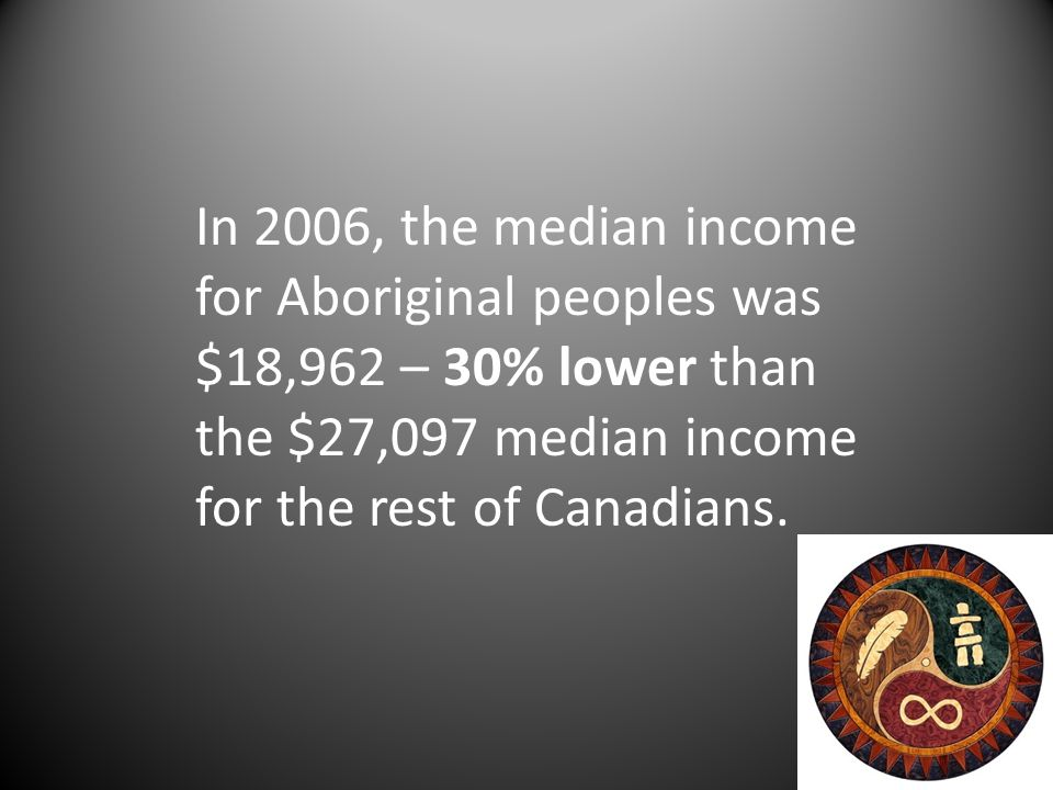 In 2006, the median income for Aboriginal peoples was $18,962 – 30% lower than the $27,097 median income for the rest of Canadians.