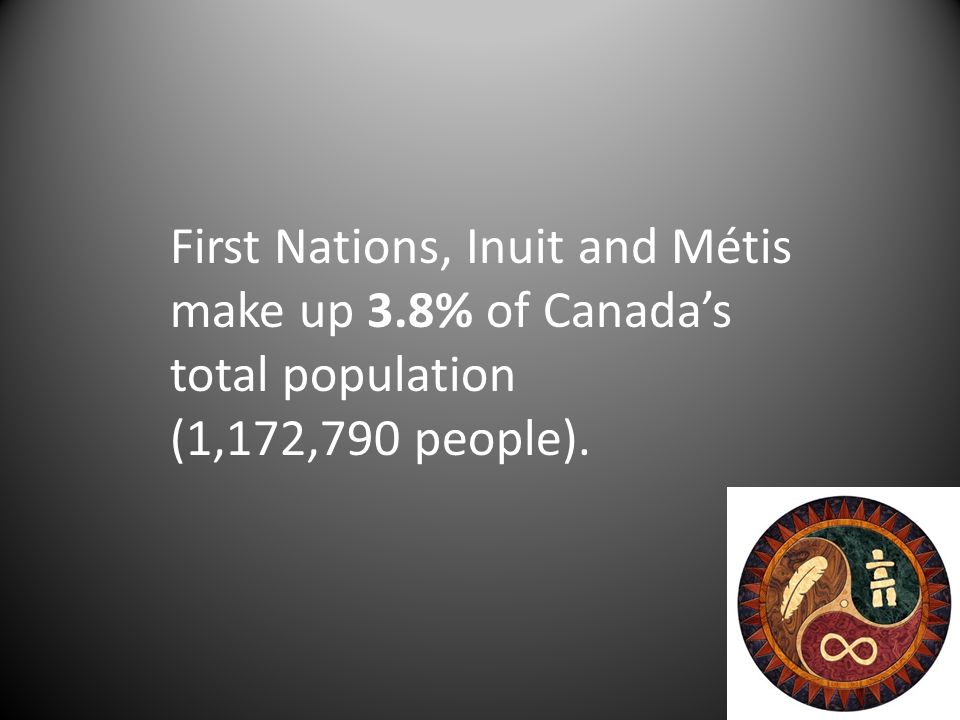 First Nations, Inuit and Métis make up 3.8% of Canada's total population (1,172,790 people).