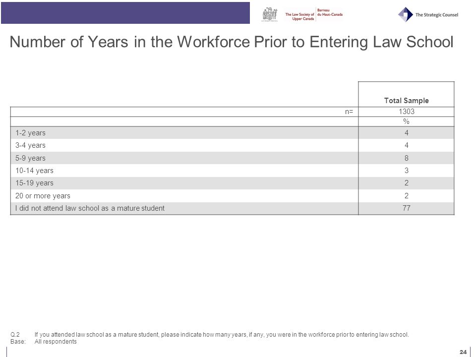 24 Number of Years in the Workforce Prior to Entering Law School Q.2 If you attended law school as a mature student, please indicate how many years, if any, you were in the workforce prior to entering law school.