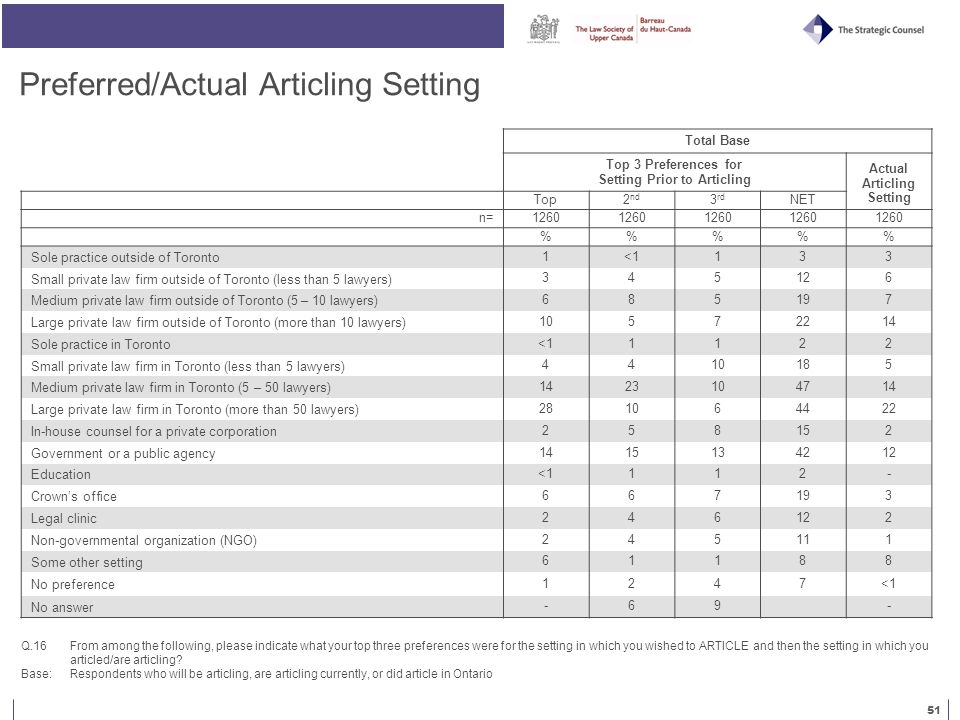 51 Preferred/Actual Articling Setting Q.16 From among the following, please indicate what your top three preferences were for the setting in which you wished to ARTICLE and then the setting in which you articled/are articling.