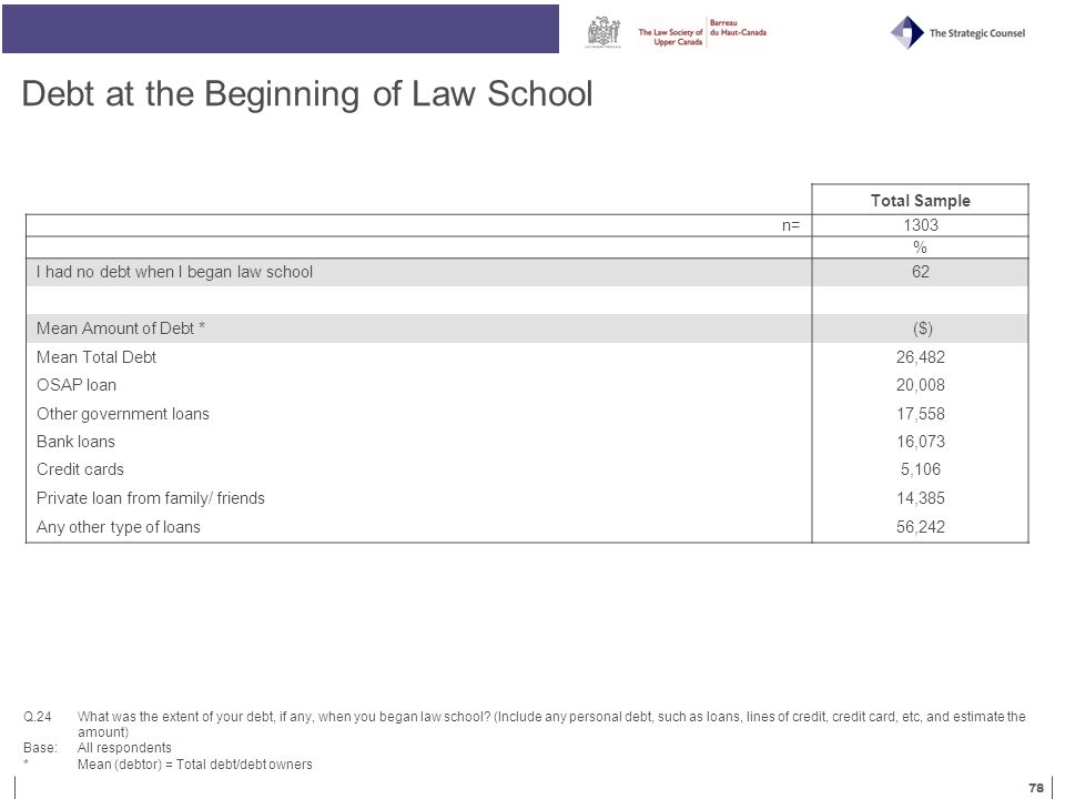 78 Debt at the Beginning of Law School Q.24 What was the extent of your debt, if any, when you began law school.