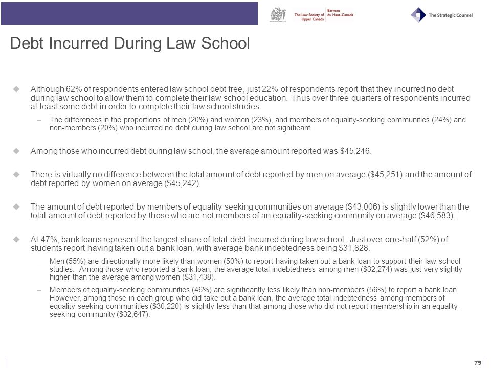 79 Debt Incurred During Law School  Although 62% of respondents entered law school debt free, just 22% of respondents report that they incurred no debt during law school to allow them to complete their law school education.