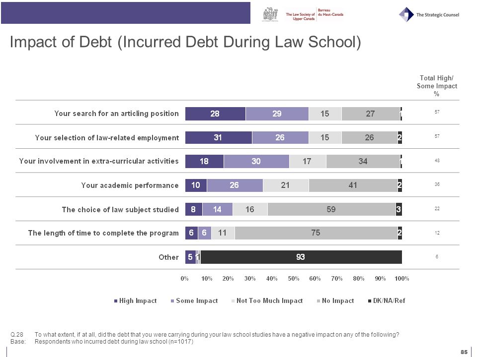 85 Impact of Debt (Incurred Debt During Law School) Q.28 To what extent, if at all, did the debt that you were carrying during your law school studies have a negative impact on any of the following.