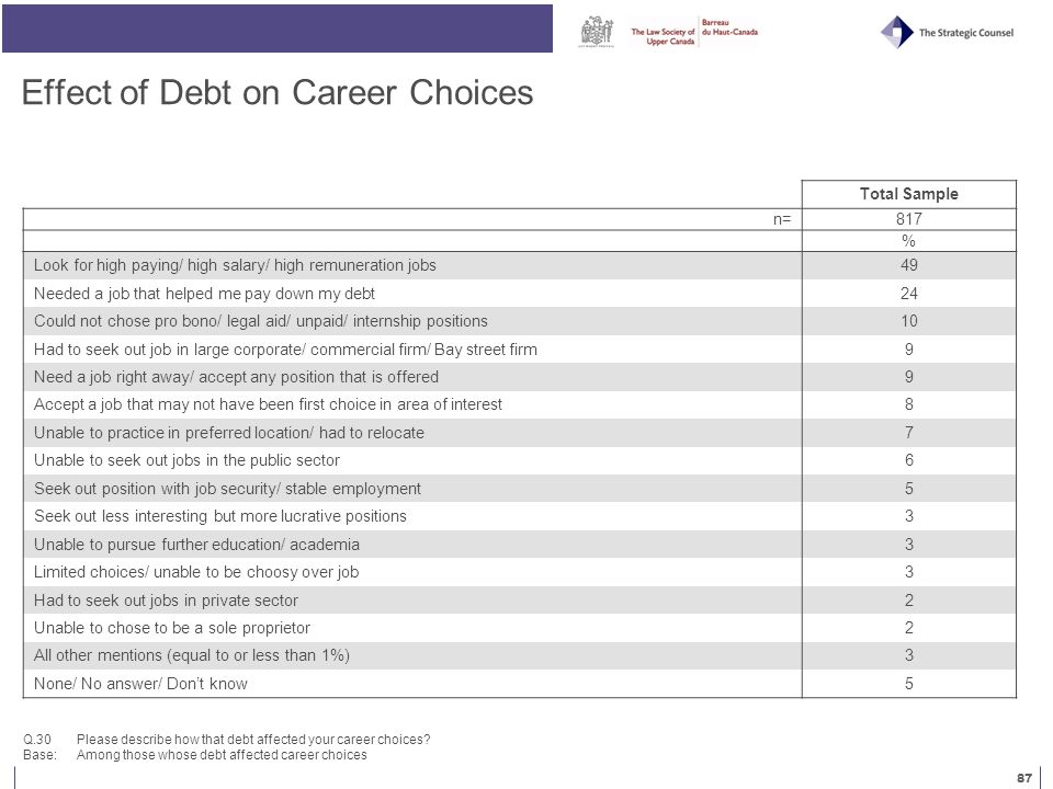 87 Effect of Debt on Career Choices Q.30 Please describe how that debt affected your career choices.