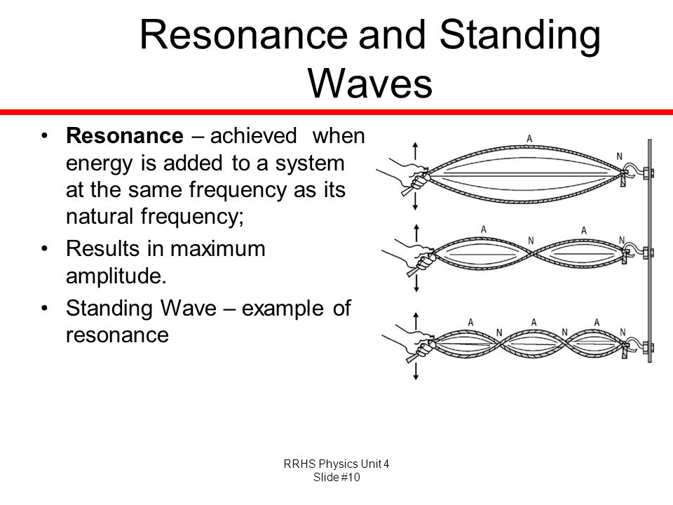 RRHS Physics Unit 4 Slide #10 Resonance and Standing Waves Resonance – achieved when energy is added to a system at the same frequency as its natural frequency; Results in maximum amplitude.
