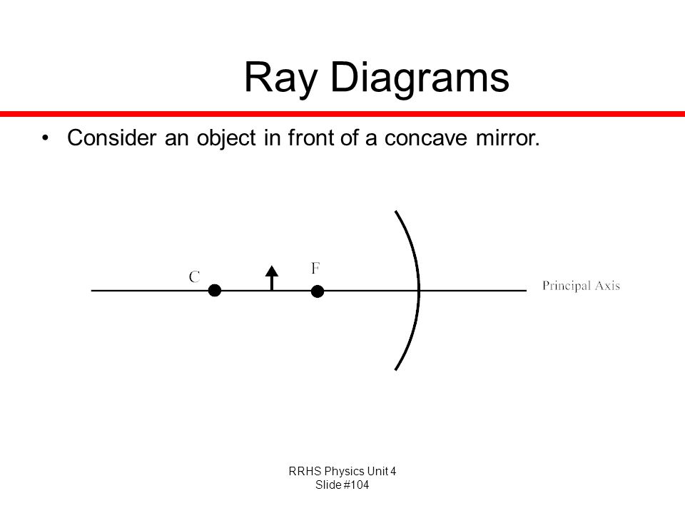RRHS Physics Unit 4 Slide #104 Ray Diagrams Consider an object in front of a concave mirror.
