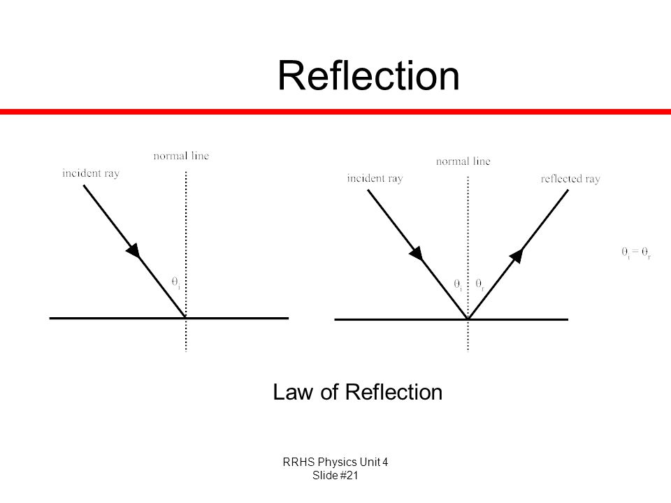 RRHS Physics Unit 4 Slide #21 Reflection Law of Reflection