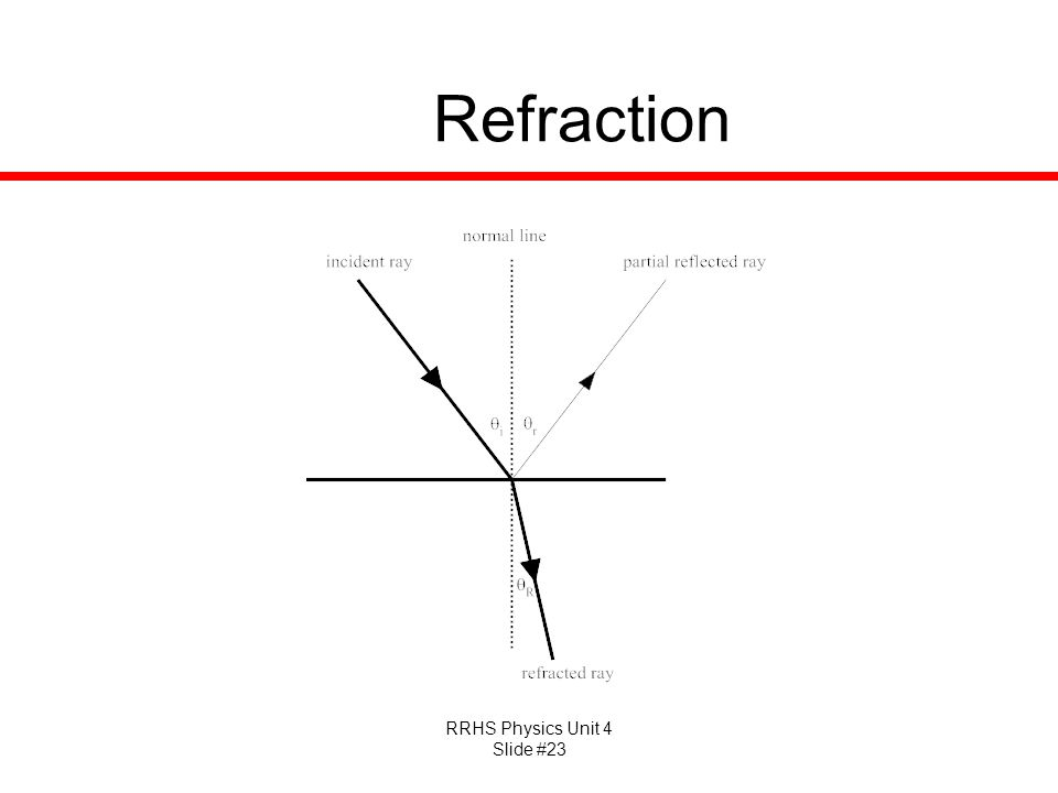 RRHS Physics Unit 4 Slide #23 Refraction