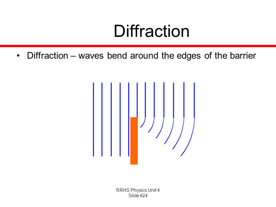 RRHS Physics Unit 4 Slide #24 Diffraction Diffraction – waves bend around the edges of the barrier