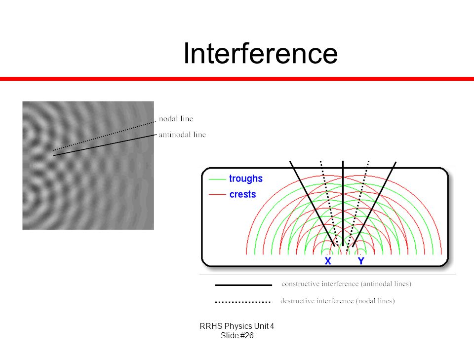 RRHS Physics Unit 4 Slide #26 Interference