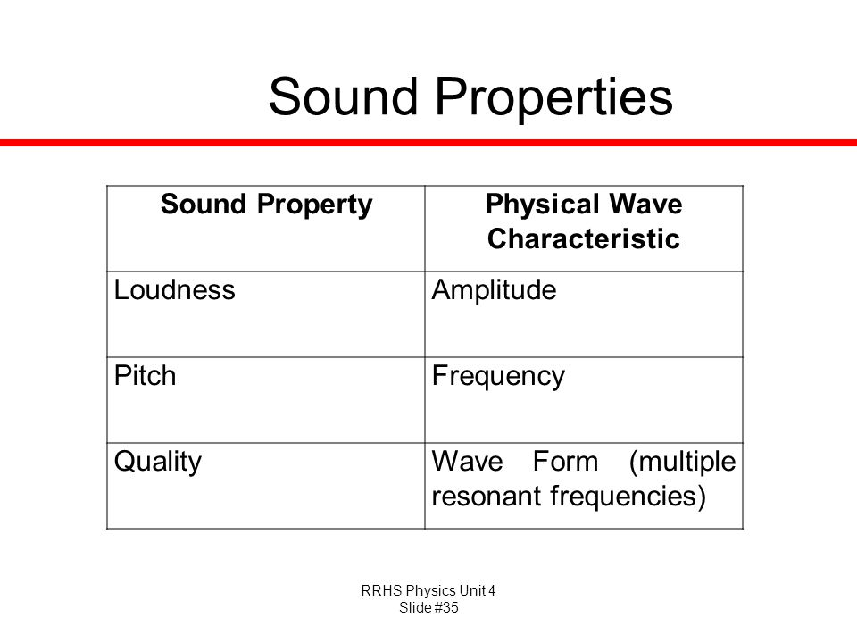 RRHS Physics Unit 4 Slide #35 Sound Properties Sound PropertyPhysical Wave Characteristic LoudnessAmplitude PitchFrequency QualityWave Form (multiple resonant frequencies)
