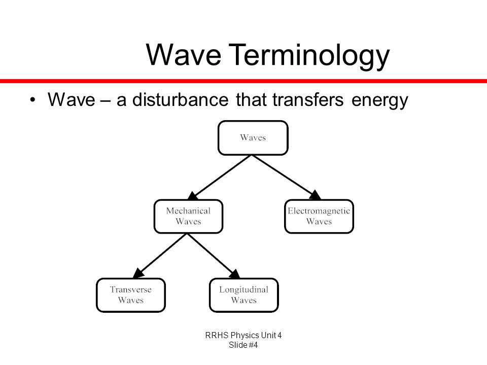 RRHS Physics Unit 4 Slide #4 Wave Terminology Wave – a disturbance that transfers energy