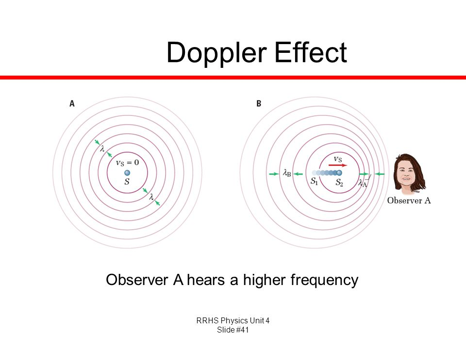 RRHS Physics Unit 4 Slide #41 Doppler Effect Observer A hears a higher frequency