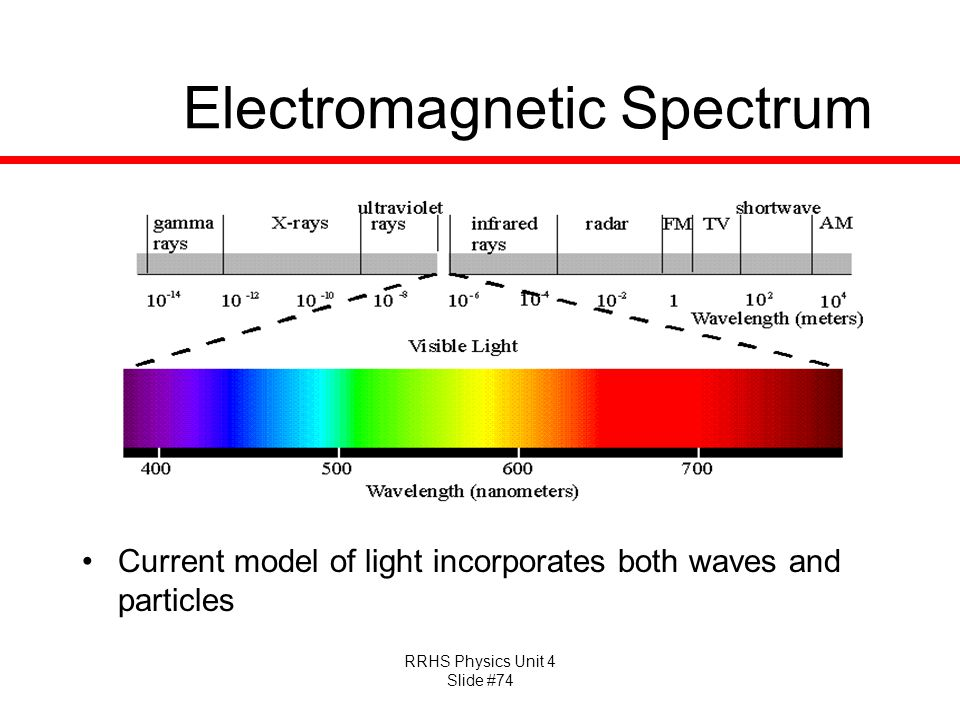 RRHS Physics Unit 4 Slide #74 Electromagnetic Spectrum Current model of light incorporates both waves and particles
