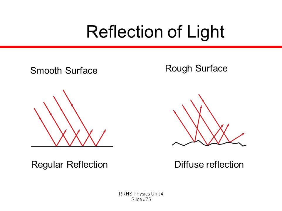 RRHS Physics Unit 4 Slide #75 Reflection of Light Regular Reflection Smooth Surface Rough Surface Diffuse reflection