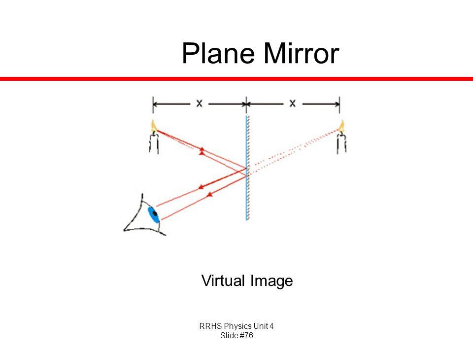 RRHS Physics Unit 4 Slide #76 Plane Mirror Virtual Image