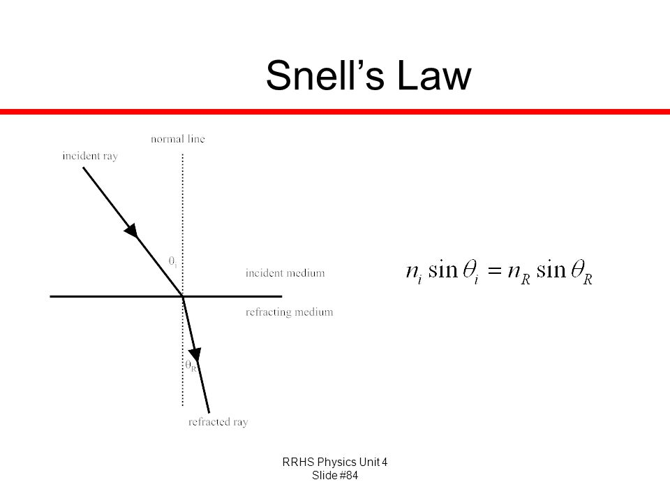 RRHS Physics Unit 4 Slide #84 Snell's Law