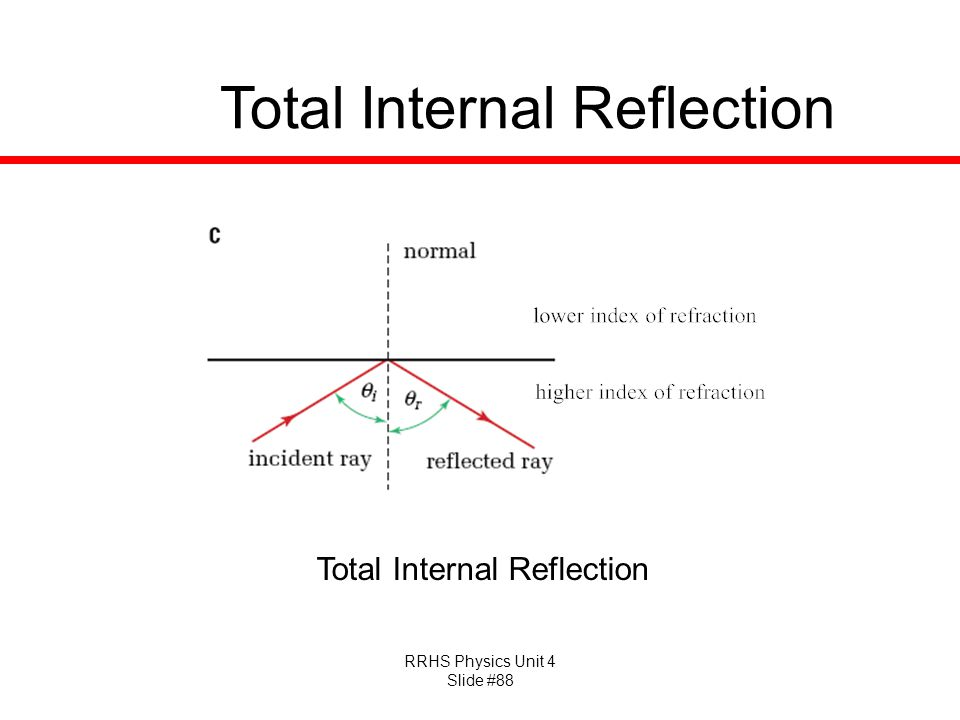 RRHS Physics Unit 4 Slide #88 Total Internal Reflection