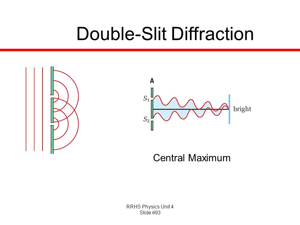 RRHS Physics Unit 4 Slide #93 Double-Slit Diffraction Central Maximum