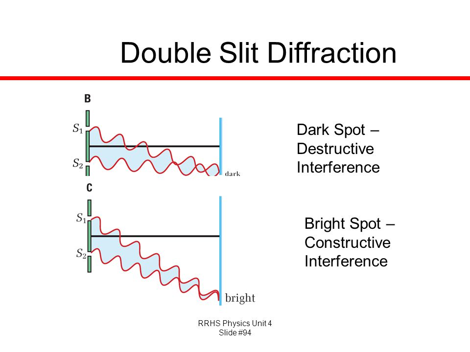 RRHS Physics Unit 4 Slide #94 Double Slit Diffraction Dark Spot – Destructive Interference Bright Spot – Constructive Interference