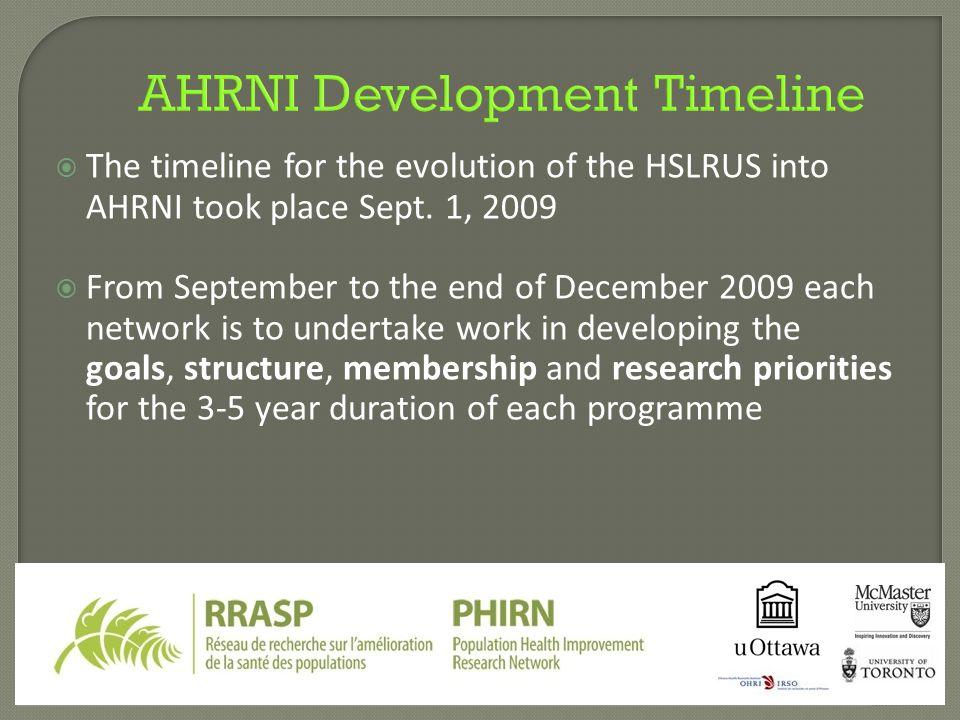 AHRNI Development Timeline  The timeline for the evolution of the HSLRUS into AHRNI took place Sept.