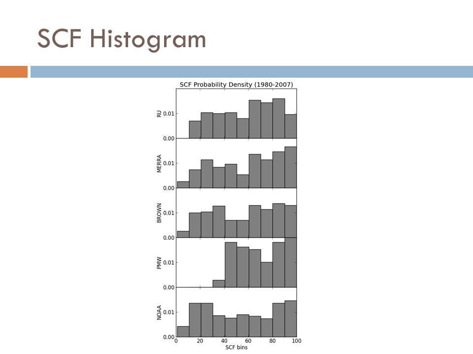SCF Histogram
