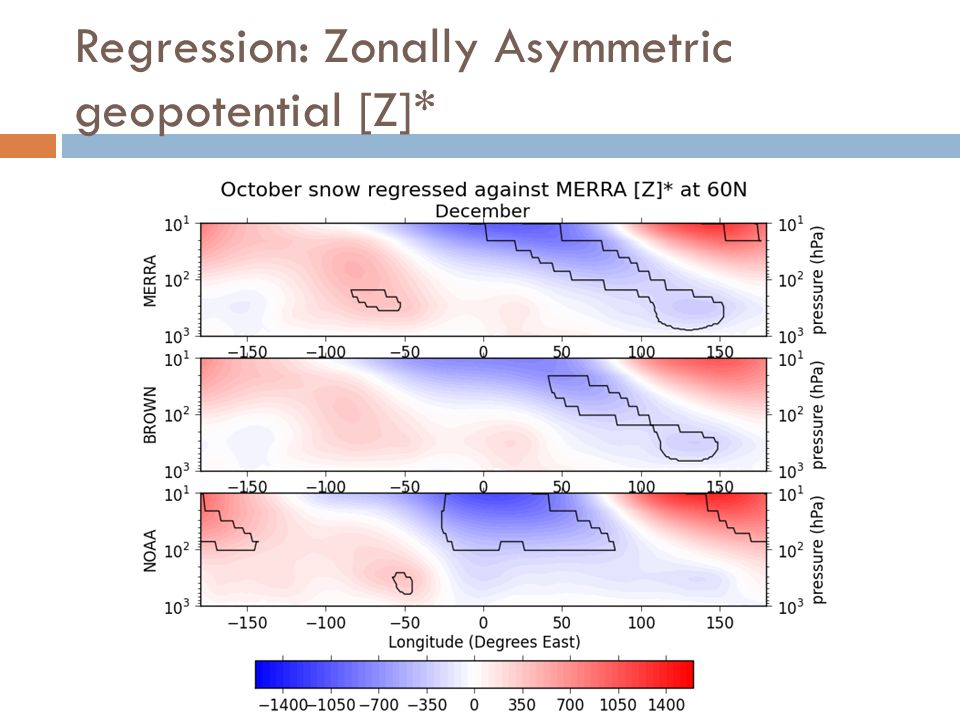 Regression: Zonally Asymmetric geopotential [Z]*