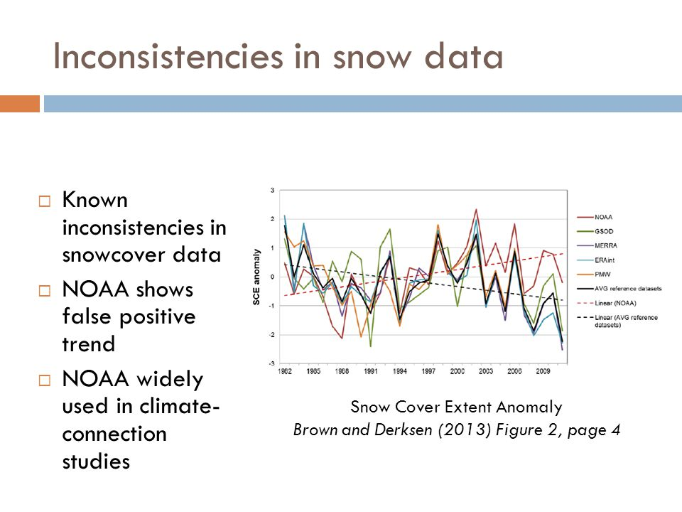 Inconsistencies in snow data  Known inconsistencies in snowcover data  NOAA shows false positive trend  NOAA widely used in climate- connection studies Snow Cover Extent Anomaly Brown and Derksen (2013) Figure 2, page 4