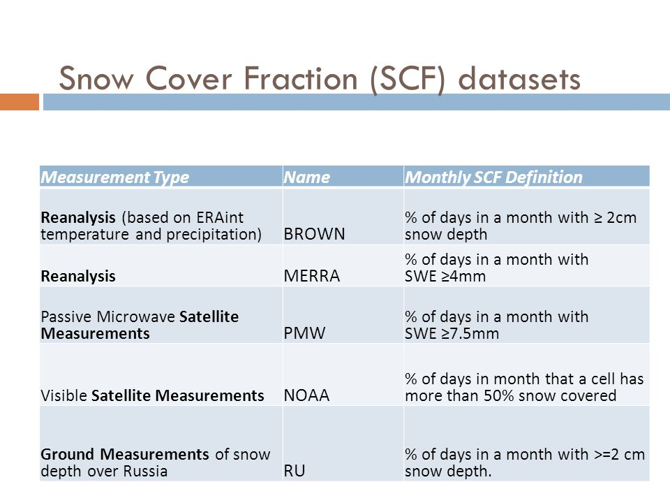 Snow Cover Fraction (SCF) datasets Measurement TypeNameMonthly SCF Definition Reanalysis (based on ERAint temperature and precipitation) BROWN % of days in a month with ≥ 2cm snow depth Reanalysis MERRA % of days in a month with SWE ≥4mm Passive Microwave Satellite Measurements PMW % of days in a month with SWE ≥7.5mm Visible Satellite Measurements NOAA % of days in month that a cell has more than 50% snow covered Ground Measurements of snow depth over Russia RU % of days in a month with >=2 cm snow depth.