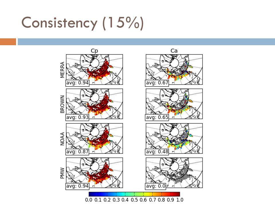 Consistency (15%)