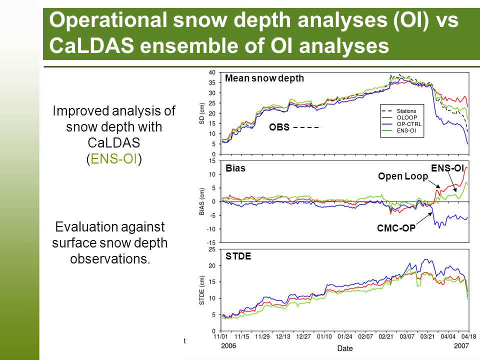 Page 18 – CMC-OP Open Loop ENS-OI OBS Improved analysis of snow depth with CaLDAS (ENS-OI) Evaluation against surface snow depth observations.