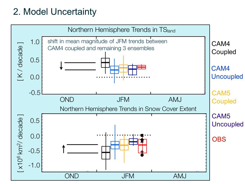 CAM4 Coupled CAM4 Uncoupled OBS CAM5 Coupled CAM5 Uncoupled 2. Model Uncertainty