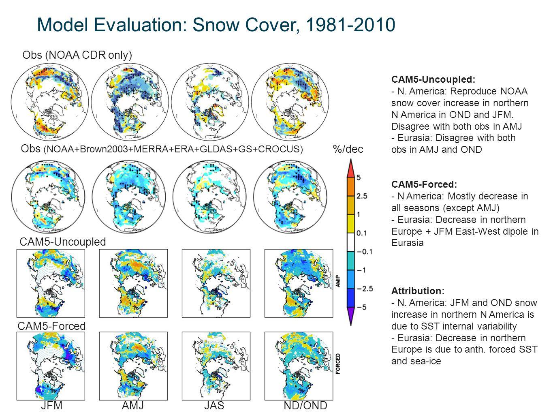 Model Evaluation: Snow Cover, 1981-2010 %/dec Obs (NOAA CDR only) Obs (NOAA+Brown2003+MERRA+ERA+GLDAS+GS+CROCUS) JFMAMJJASND/OND CAM5-Uncoupled CAM5-F
