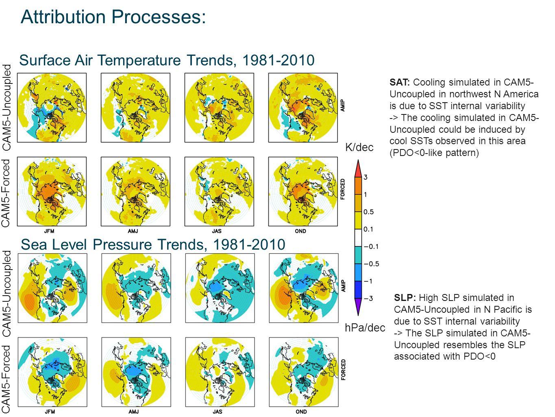 Attribution Processes: K/dec CAM5-Uncoupled CAM5-Forced Surface Air Temperature Trends, 1981-2010 Sea Level Pressure Trends, 1981-2010 hPa/dec CAM5-Un