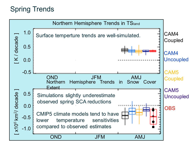 Spring Trends OND JFM AMJ 1.0 0.5 0.0 -0.5 [ K / decade ] Northern Hemisphere Trends in TS land 0.5 0.0 -0.5 [ x10 6 km 2 / decade ] Northern Hemisphe