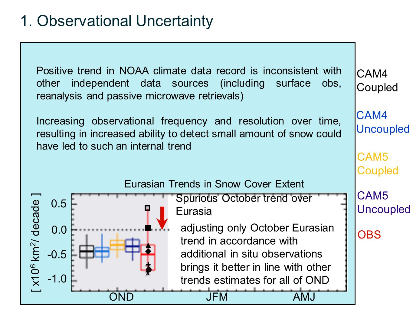 1. Observational Uncertainty 0.5 0.0 -0.5 [ x10 6 km 2 / decade ] Eurasian Trends in Snow Cover Extent CAM4 Coupled CAM4 Uncoupled OBS CAM5 Coupled CA