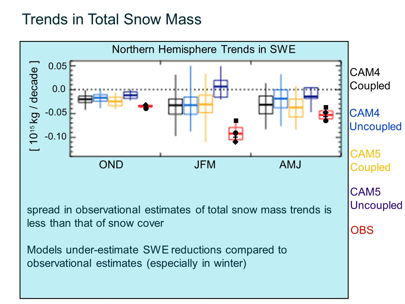 Trends in Total Snow Mass OND JFM AMJ 0.05 0.0 -0.05 -0.10 [ 10 15 kg / decade ] Northern Hemisphere Trends in SWE CAM4 Coupled CAM4 Uncoupled OBS CAM