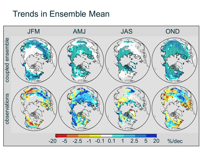 Trends in Ensemble Mean JFMAMJJASOND -20-5-2.5 -0.1 0.112.5520 %/dec coupled ensemble observations