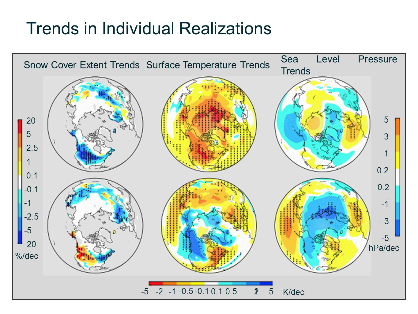 Trends in Individual Realizations Snow Cover Extent Trends 20 5 2.5 1 0.1 -0.1 -2.5 -5 -20 -5-2 -0.5-0.1 0.10.5125 Surface Temperature Trends Sea Leve