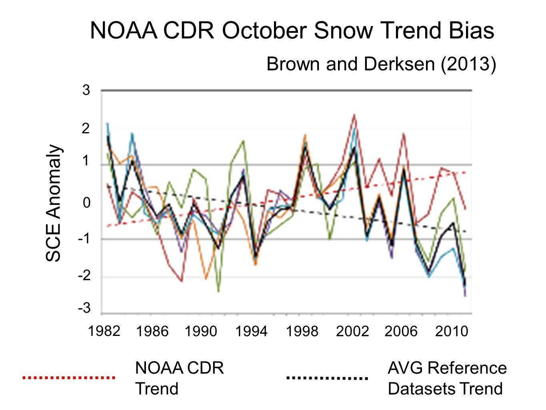 1982 1986199019941998200220062010 3 2 1 0 -2 -3 SCE Anomaly Brown and Derksen (2013) NOAA CDR October Snow Trend Bias NOAA CDR Trend AVG Reference Dat