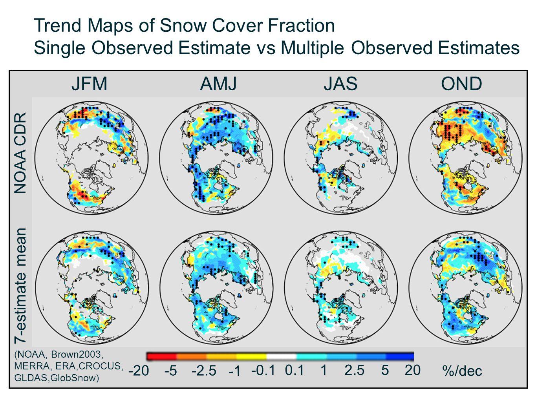 Trend Maps of Snow Cover Fraction Single Observed Estimate vs Multiple Observed Estimates JFMAMJJASOND NOAA CDR 7-estimate mean -20-5-2.5 -0.1 0.112.5