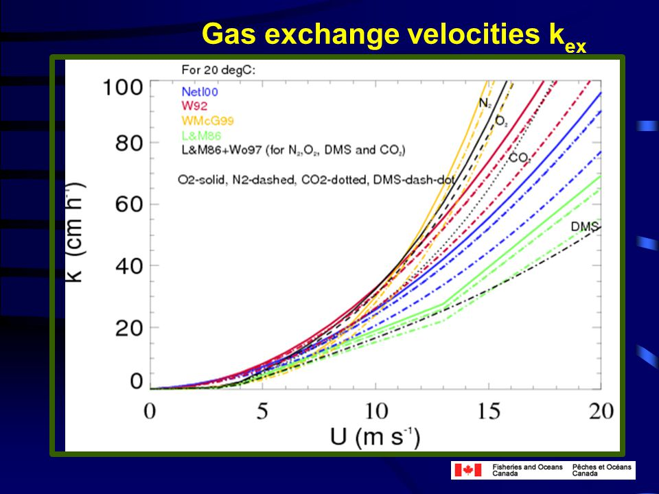 Gas exchange velocities k ex