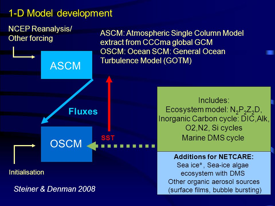 ASCM OSCM Fluxes SST NCEP Reanalysis/ Other forcing Initialisation Includes: Ecosystem model: N 2 P 2 Z 2 D, Inorganic Carbon cycle: DIC,Alk, O2,N2, S