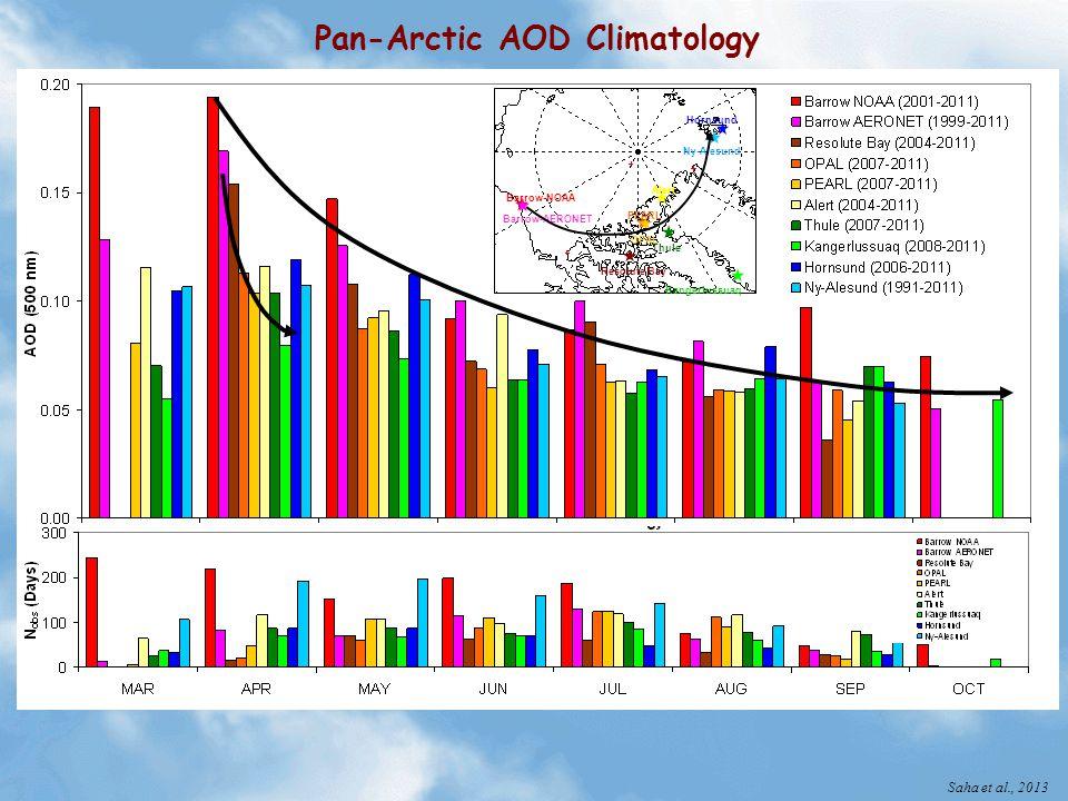 Pan-Arctic AOD Climatology Barrow-NOAA Barrow-AERONET PEARL OPAL Thule Resolute Bay Alert Hornsund Ny-Alesund Kangerlussuaq Saha et al., 2013