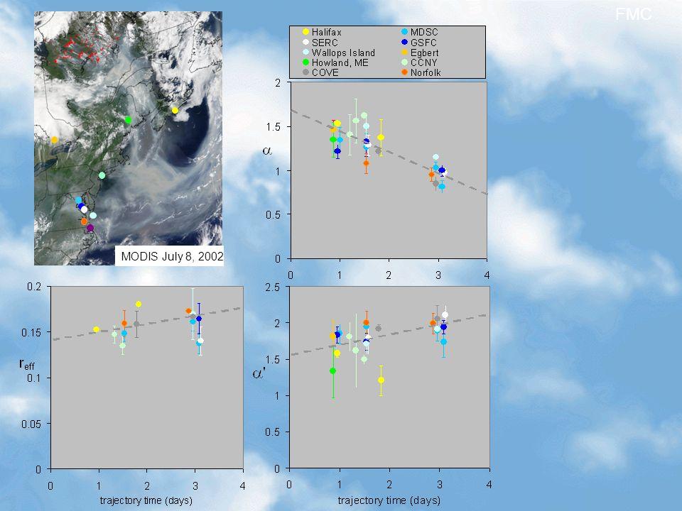 MODIS July 8, 2002 FMC