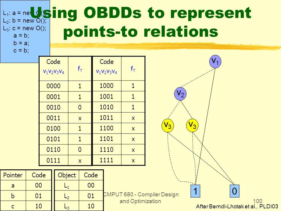 CMPUT 680 - Compiler Design and Optimization100 L 1 : a = new O(); L 2 : b = new O(); L 3 : c = new O(); a = b; b = a; c = b; Using OBDDs to represent points-to relations Code v 1 v 2 v 3 v 4 fTfT 00001 00011 00100 0011x 01001 01011 01100 0111x PointerCode a00 b01 c10 Code v 1 v 2 v 3 v 4 fTfT 10001 10011 10101 1011x 1100x 1101x 1110x 1111x ObjectCode L1L1 00 L2L2 01 L3L3 10 v1v1 v2v2 v3v3 v3v3 10 After Berndl-Lhotak et al., PLDI03