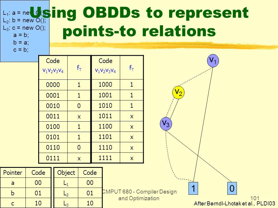 CMPUT 680 - Compiler Design and Optimization101 L 1 : a = new O(); L 2 : b = new O(); L 3 : c = new O(); a = b; b = a; c = b; Using OBDDs to represent points-to relations Code v 1 v 2 v 3 v 4 fTfT 00001 00011 00100 0011x 01001 01011 01100 0111x PointerCode a00 b01 c10 Code v 1 v 2 v 3 v 4 fTfT 10001 10011 10101 1011x 1100x 1101x 1110x 1111x ObjectCode L1L1 00 L2L2 01 L3L3 10 v1v1 v2v2 v3v3 10 After Berndl-Lhotak et al., PLDI03