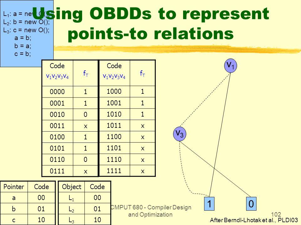 CMPUT 680 - Compiler Design and Optimization102 L 1 : a = new O(); L 2 : b = new O(); L 3 : c = new O(); a = b; b = a; c = b; Using OBDDs to represent points-to relations Code v 1 v 2 v 3 v 4 fTfT 00001 00011 00100 0011x 01001 01011 01100 0111x PointerCode a00 b01 c10 Code v 1 v 2 v 3 v 4 fTfT 10001 10011 10101 1011x 1100x 1101x 1110x 1111x ObjectCode L1L1 00 L2L2 01 L3L3 10 v1v1 v3v3 10 After Berndl-Lhotak et al., PLDI03