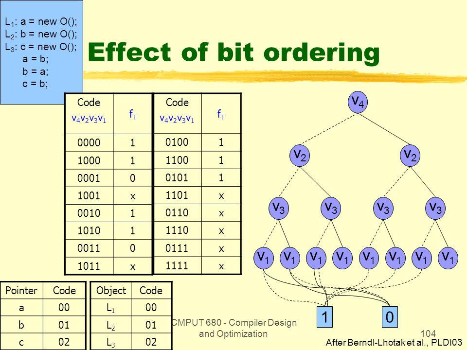 CMPUT 680 - Compiler Design and Optimization104 L 1 : a = new O(); L 2 : b = new O(); L 3 : c = new O(); a = b; b = a; c = b; Effect of bit ordering Code v 4 v 2 v 3 v 1 fTfT 00001 10001 00010 1001x 00101 10101 00110 1011x PointerCode a00 b01 c02 Code v 4 v 2 v 3 v 1 fTfT 01001 11001 01011 1101x 0110x 1110x 0111x 1111x ObjectCode L1L1 00 L2L2 01 L3L3 02 v4v4 v2v2 v2v2 v1v1 v1v1 v1v1 v1v1 v1v1 v1v1 v1v1 v1v1 v3v3 v3v3 v3v3 v3v3 10 After Berndl-Lhotak et al., PLDI03